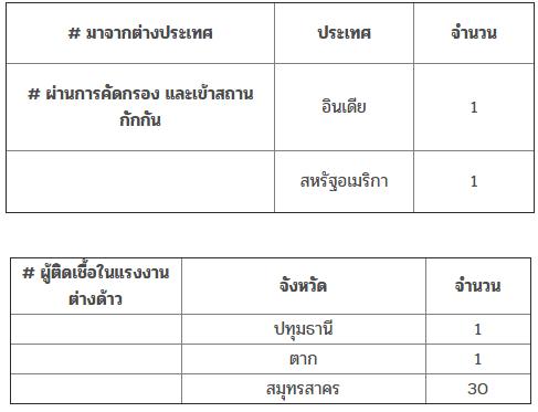 รายใหม่ในประเทศไทย ประจำวันที่ 2 มกราคม 2564